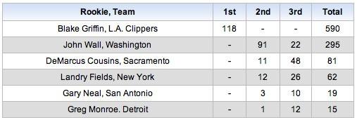 Votaciones rookie NBA 2011
