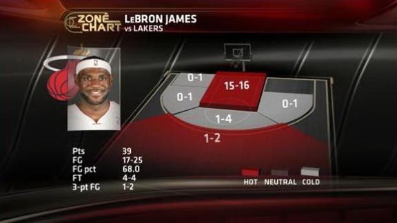 Tiros LeBron James